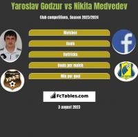 Yaroslav Godzur vs Nikita Medvedev h2h player stats