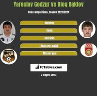 Yaroslav Godzur vs Oleg Baklov h2h player stats
