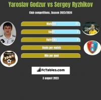 Yaroslav Godzur vs Siergiej Ryżykow h2h player stats