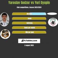 Yaroslav Godzur vs Yuri Dyupin h2h player stats