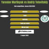 Yaroslav Martinyuk vs Andriy Totovitskiy h2h player stats
