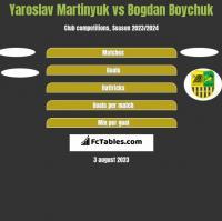 Yaroslav Martinyuk vs Bogdan Boychuk h2h player stats