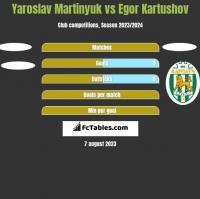 Yaroslav Martinyuk vs Egor Kartushov h2h player stats