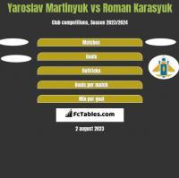 Yaroslav Martinyuk vs Roman Karasyuk h2h player stats
