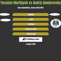 Yaroslav Martinyuk vs Andriy Dombrovsky h2h player stats