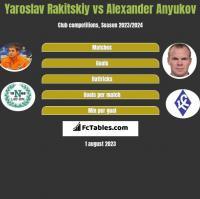 Jarosław Rakickij vs Aleksander Aniukow h2h player stats