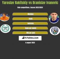 Jarosław Rakickij vs Branislav Ivanović h2h player stats