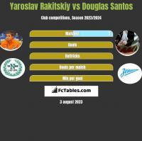 Jarosław Rakickij vs Douglas Santos h2h player stats