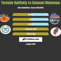 Jarosław Rakickij vs Emanuel Mammana h2h player stats