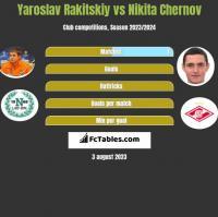 Jarosław Rakickij vs Nikita Czernow h2h player stats