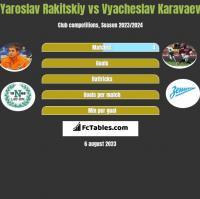 Jarosław Rakickij vs Wiaczesław Karawajew h2h player stats