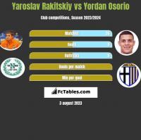 Jarosław Rakickij vs Yordan Osorio h2h player stats