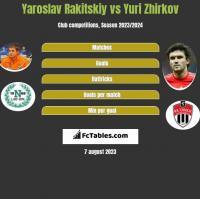Jarosław Rakickij vs Jurij Żyrkow h2h player stats