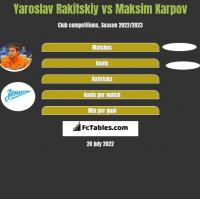 Jarosław Rakickij vs Maksim Karpov h2h player stats