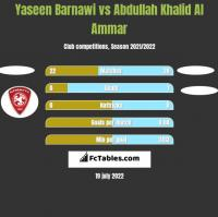 Yaseen Barnawi vs Abdullah Khalid Al Ammar h2h player stats