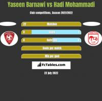Yaseen Barnawi vs Hadi Mohammadi h2h player stats