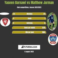 Yaseen Barnawi vs Matthew Jurman h2h player stats