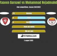 Yaseen Barnawi vs Mohammad Nejadmahdi h2h player stats