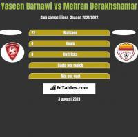 Yaseen Barnawi vs Mehran Derakhshanfar h2h player stats
