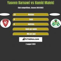 Yaseen Barnawi vs Hamid Maleki h2h player stats