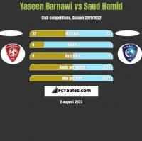 Yaseen Barnawi vs Saud Hamid h2h player stats