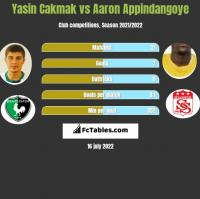 Yasin Cakmak vs Aaron Appindangoye h2h player stats