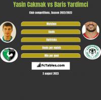 Yasin Cakmak vs Baris Yardimci h2h player stats