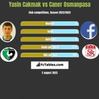 Yasin Cakmak vs Caner Osmanpasa h2h player stats