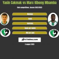 Yasin Cakmak vs Marc Kibong Mbamba h2h player stats