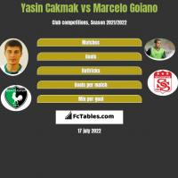 Yasin Cakmak vs Marcelo Goiano h2h player stats