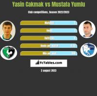 Yasin Cakmak vs Mustafa Yumlu h2h player stats