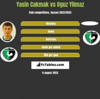 Yasin Cakmak vs Oguz Yilmaz h2h player stats