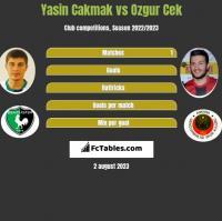 Yasin Cakmak vs Ozgur Cek h2h player stats