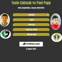 Yasin Cakmak vs Paul Papp h2h player stats