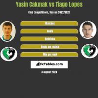 Yasin Cakmak vs Tiago Lopes h2h player stats