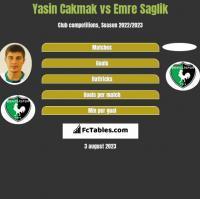 Yasin Cakmak vs Emre Saglik h2h player stats