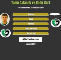 Yasin Cakmak vs Kadir Kurt h2h player stats