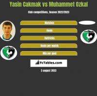 Yasin Cakmak vs Muhammet Ozkal h2h player stats
