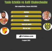 Yasin Oztekin vs Aatif Chahechouhe h2h player stats