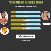 Yasin Oztekin vs Abdul Khalili h2h player stats