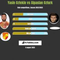 Yasin Oztekin vs Alpaslan Ozturk h2h player stats