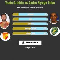 Yasin Oztekin vs Andre Biyogo Poko h2h player stats