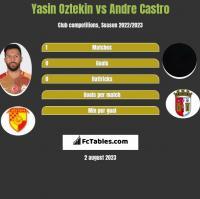 Yasin Oztekin vs Andre Castro h2h player stats