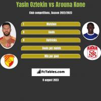 Yasin Oztekin vs Arouna Kone h2h player stats