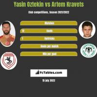 Yasin Oztekin vs Artem Kravets h2h player stats