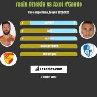 Yasin Oztekin vs Axel N'Gando h2h player stats