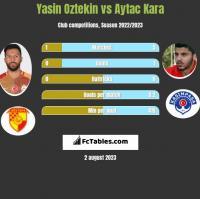 Yasin Oztekin vs Aytac Kara h2h player stats