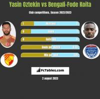 Yasin Oztekin vs Bengali-Fode Koita h2h player stats
