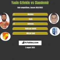 Yasin Oztekin vs Claudemir h2h player stats