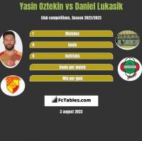 Yasin Oztekin vs Daniel Lukasik h2h player stats